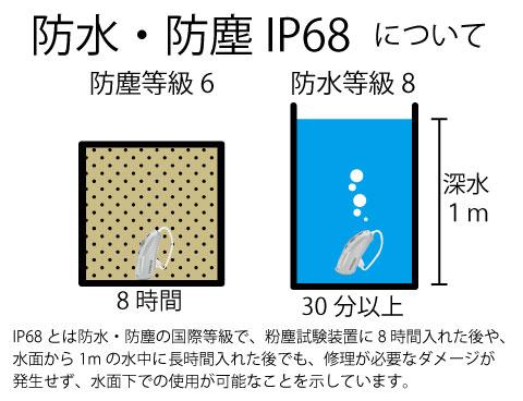 防水防塵 ip68